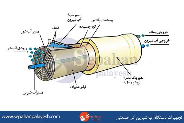 تجهیزات دستگاه آب شیرین کن صنعتی