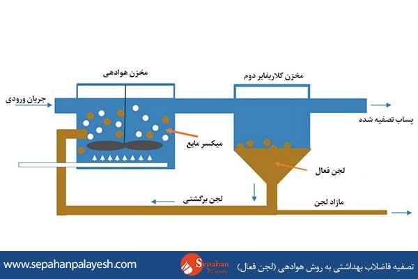 تصفیه فاضلاب بهداشتی به روش هوادهی (لجن فعال)