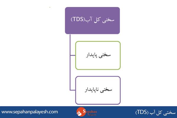 سختی کل آب (TDS)