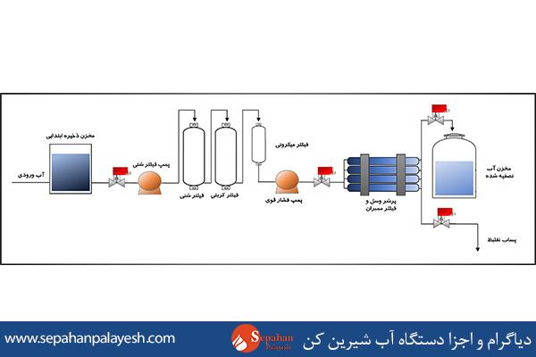 مشخصات فنی برای خرید و انتخاب سیستم آب شیرین کن