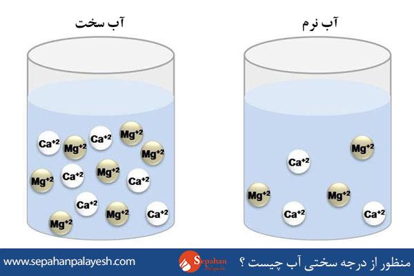 منظور از درجه سختی آب چیست ؟ آب سخت و آب نرم