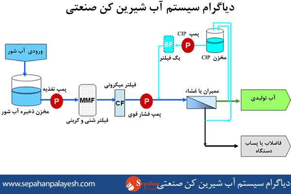 دیاگرام سیستم آب شیرین کن صنعتی