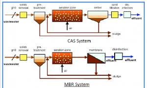 فرایند تصفیه فاضلاب MBR