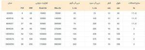 جدول محاسبه مبدل حرارتی