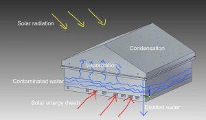 دستگاه تصفیه آب خورشیدی