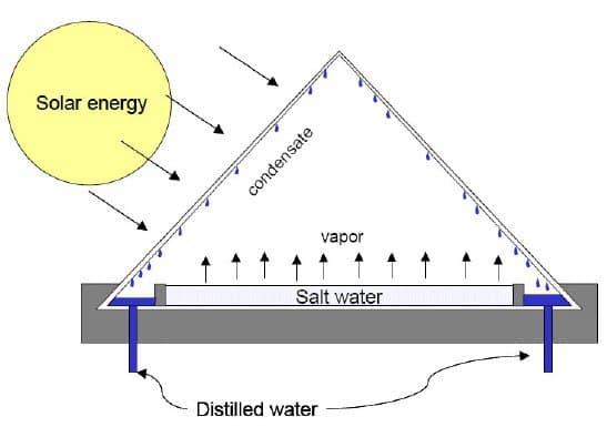 انواع آب شیرین کن خورشیدی